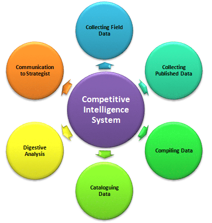 Competitive Intelligence Diagram
